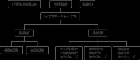 会社概要  内外エンジニアリング北海道株式会社 - 北海道の ...